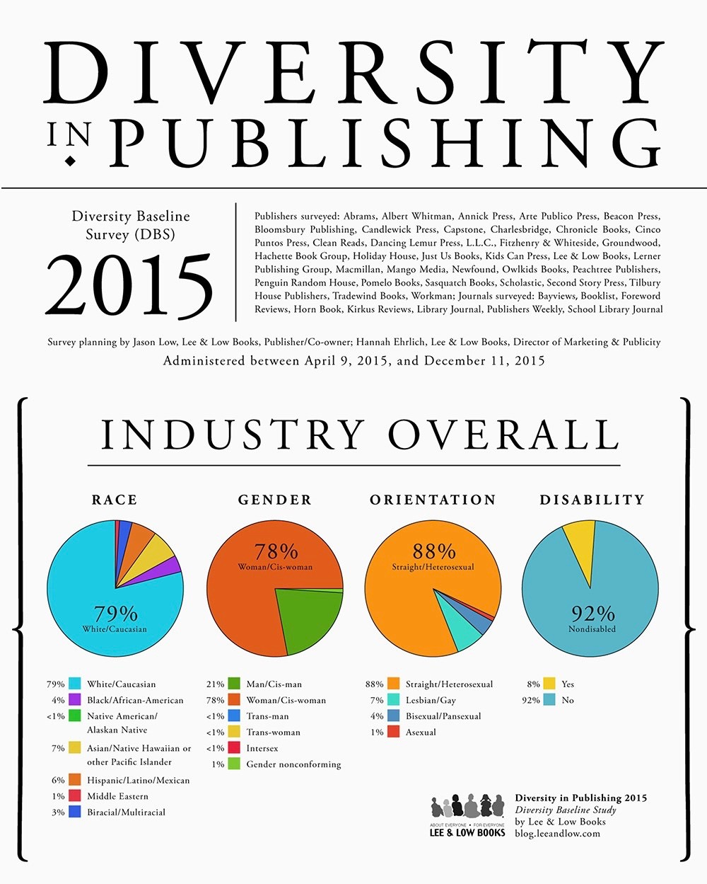 Diversity in Publishing 2015 E - Version 3